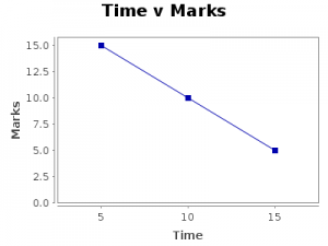 time v marks on law exam